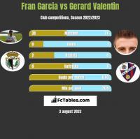 Fran Garcia vs Gerard Valentin h2h player stats