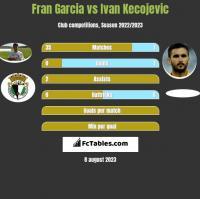 Fran Garcia vs Ivan Kecojevic h2h player stats