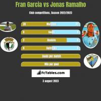 Fran Garcia vs Jonas Ramalho h2h player stats