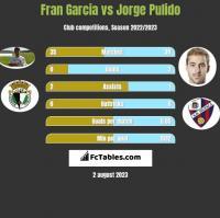 Fran Garcia vs Jorge Pulido h2h player stats