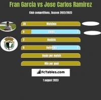 Fran Garcia vs Jose Carlos Ramirez h2h player stats