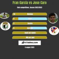 Fran Garcia vs Jose Caro h2h player stats