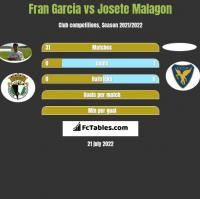 Fran Garcia vs Josete Malagon h2h player stats