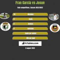 Fran Garcia vs Josue h2h player stats