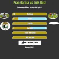 Fran Garcia vs Luis Ruiz h2h player stats