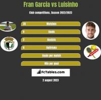 Fran Garcia vs Luisinho h2h player stats