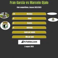 Fran Garcia vs Marcelo Djalo h2h player stats