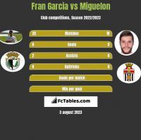 Fran Garcia vs Miguelon h2h player stats