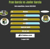 Fran Garcia vs Javier Garcia h2h player stats