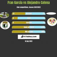 Fran Garcia vs Alejandro Catena h2h player stats