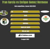 Fran Garcia vs Enrique Gomez Hermoso h2h player stats