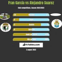 Fran Garcia vs Alejandro Suarez h2h player stats