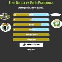 Fran Garcia vs Enric Franquesa h2h player stats