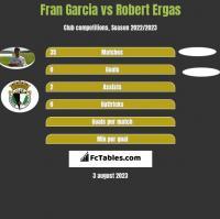 Fran Garcia vs Robert Ergas h2h player stats