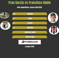 Fran Garcia vs Francisco Rubio h2h player stats