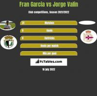 Fran Garcia vs Jorge Valin h2h player stats