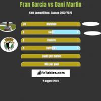 Fran Garcia vs Dani Martin h2h player stats