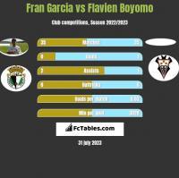 Fran Garcia vs Flavien Boyomo h2h player stats