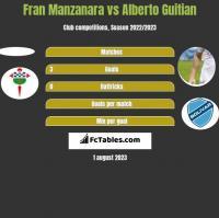 Fran Manzanara vs Alberto Guitian h2h player stats