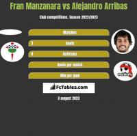 Fran Manzanara vs Alejandro Arribas h2h player stats
