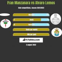Fran Manzanara vs Alvaro Lemos h2h player stats
