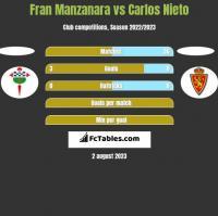Fran Manzanara vs Carlos Nieto h2h player stats