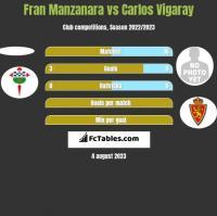 Fran Manzanara vs Carlos Vigaray h2h player stats
