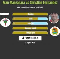 Fran Manzanara vs Christian Fernandez h2h player stats