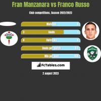 Fran Manzanara vs Franco Russo h2h player stats
