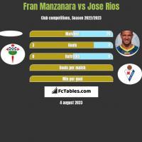 Fran Manzanara vs Jose Rios h2h player stats
