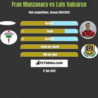 Fran Manzanara vs Luis Valcarce h2h player stats