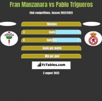 Fran Manzanara vs Pablo Trigueros h2h player stats