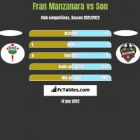 Fran Manzanara vs Son h2h player stats