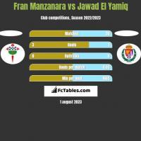 Fran Manzanara vs Jawad El Yamiq h2h player stats