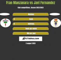Fran Manzanara vs Javi Fernandez h2h player stats