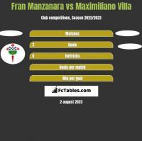 Fran Manzanara vs Maximiliano Villa h2h player stats
