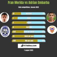 Fran Merida vs Adrian Embarba h2h player stats