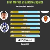 Fran Merida vs Alberto Zapater h2h player stats