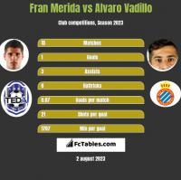 Fran Merida vs Alvaro Vadillo h2h player stats