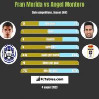 Fran Merida vs Angel Montoro h2h player stats