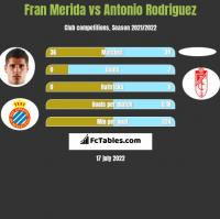 Fran Merida vs Antonio Rodriguez h2h player stats
