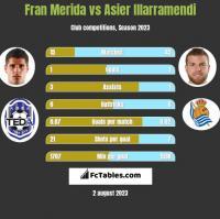 Fran Merida vs Asier Illarramendi h2h player stats