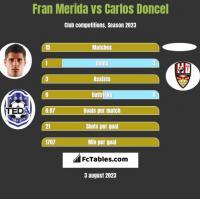 Fran Merida vs Carlos Doncel h2h player stats