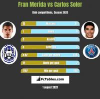 Fran Merida vs Carlos Soler h2h player stats