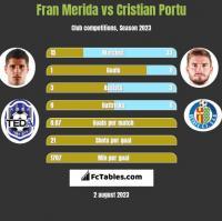 Fran Merida vs Cristian Portu h2h player stats