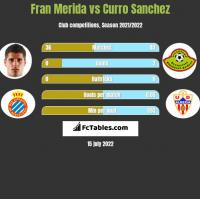 Fran Merida vs Curro Sanchez h2h player stats