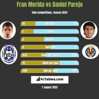 Fran Merida vs Daniel Parejo h2h player stats