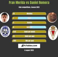 Fran Merida vs Daniel Romera h2h player stats