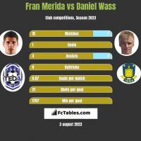 Fran Merida vs Daniel Wass h2h player stats