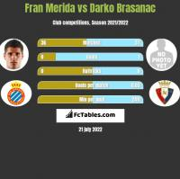 Fran Merida vs Darko Brasanac h2h player stats
